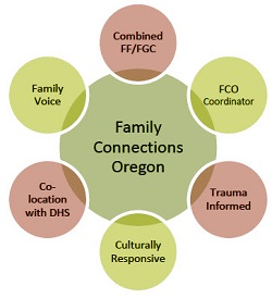 Family Connection Oregon Visual Representation