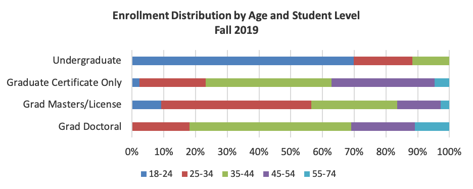 Enrollment distribution by age and student level for fall 2019