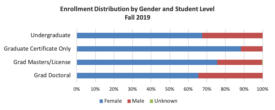 Enrollment distribution by gender and student level for fall 2019