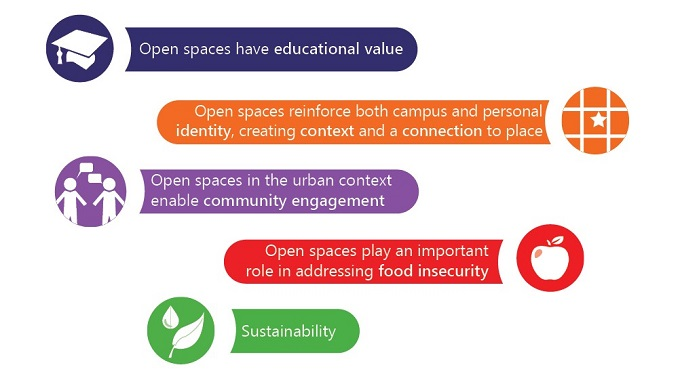 open space has a lot of value to campus