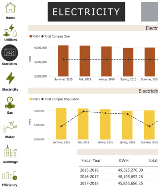 screenshot of dashboard showing charts for electricity gas and water data