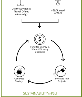 Green revolving fund graphic show how Utility savings and $500k seed go into a circular fund that funds projects on campus