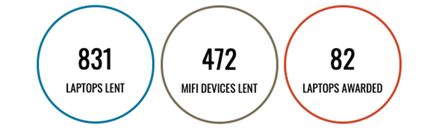 831 Laptops lent, 472 Mifi devices lent, and 82 Laptops awarded