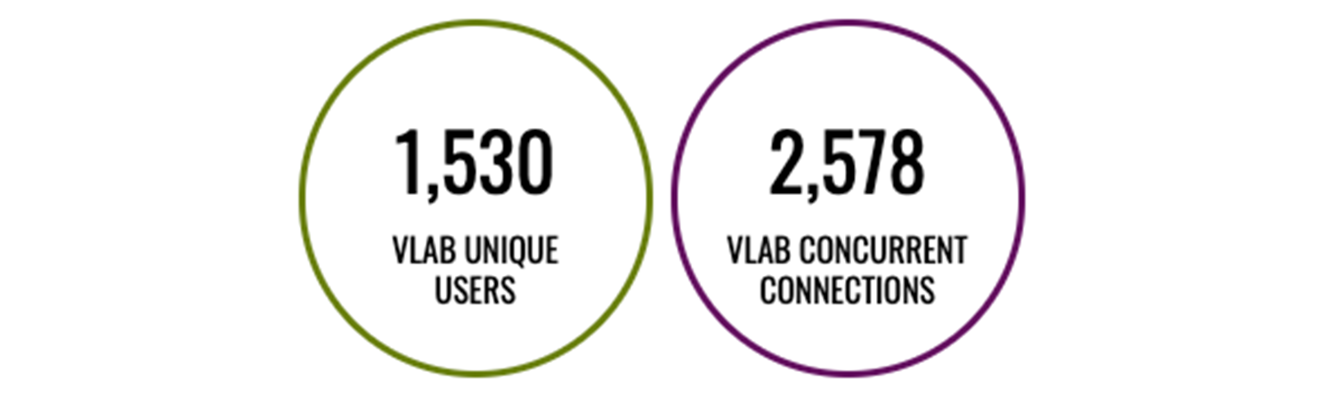 1,530 VLAB Unique Users and 2,578 VLAB Concurrent Connections
