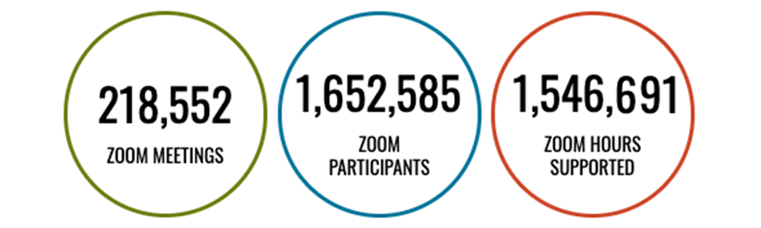 218,552 Zoom meetings, 1,652,585 Zoom participants, and 1,546,691 Zoom hours supported